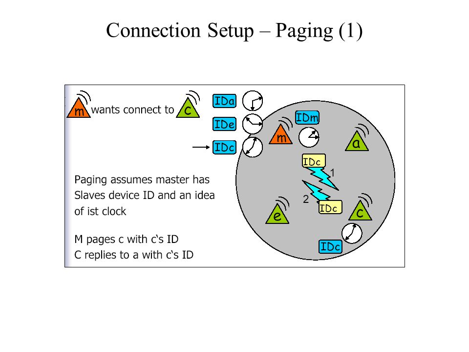 Connection Setup – Paging (1)