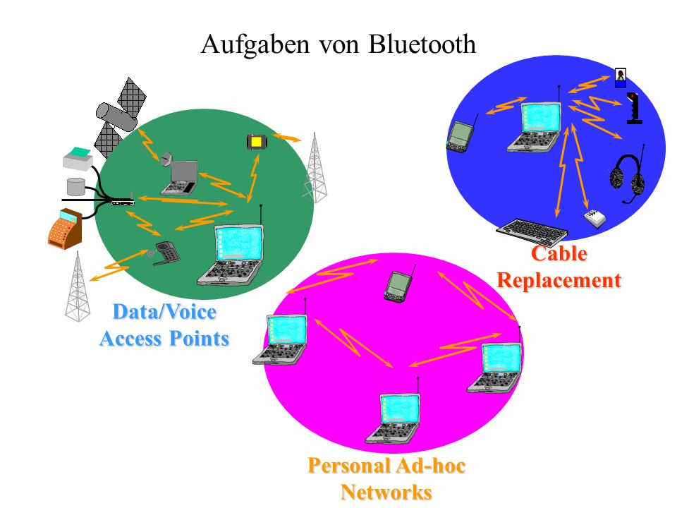 Aufgaben von Bluetooth