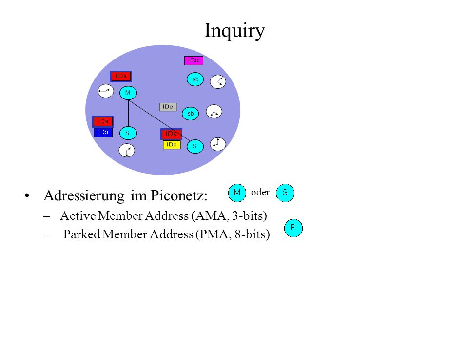 Inquiry Adressierung im Piconetz: Active Member Address (AMA, 3-bits)