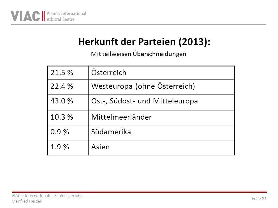 Herkunft der Parteien (2013):