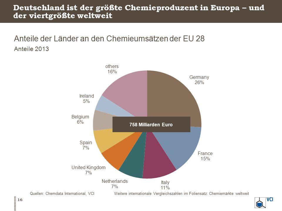 Anteile der Länder an den Chemieumsätzen der EU 28