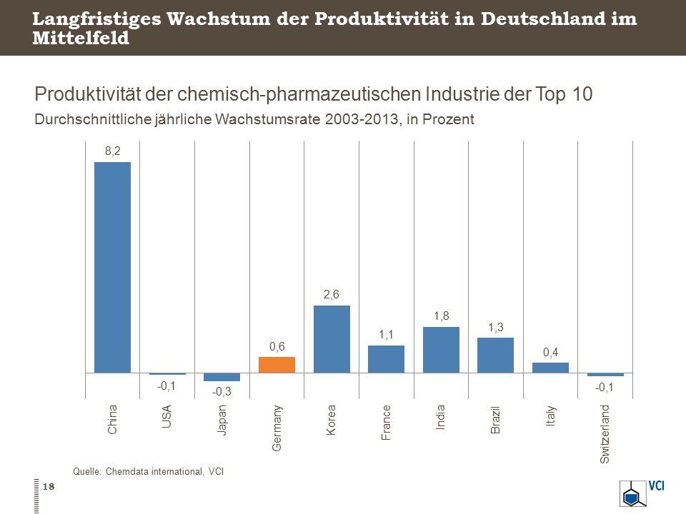 Langfristiges Wachstum der Produktivität in Deutschland im Mittelfeld