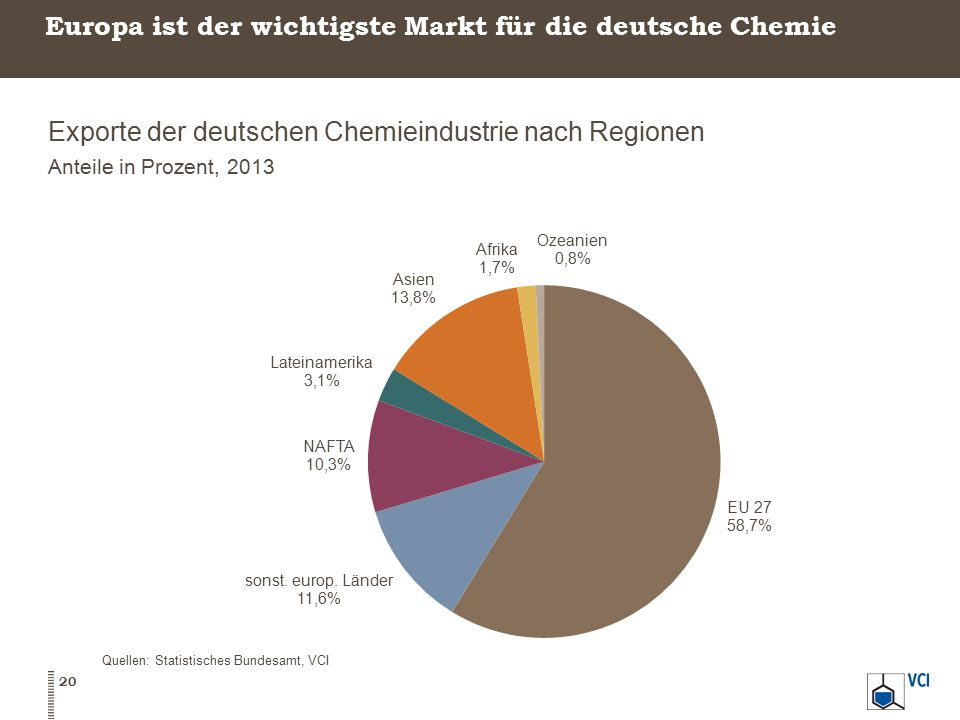 Europa ist der wichtigste Markt für die deutsche Chemie