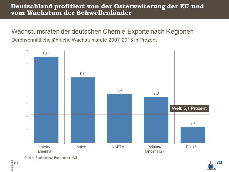 Wachstumsraten der deutschen Chemie-Exporte nach Regionen