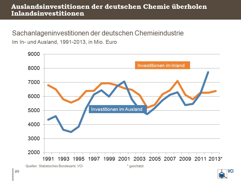 Sachanlageninvestitionen der deutschen Chemieindustrie