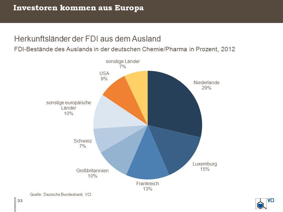 Investoren kommen aus Europa