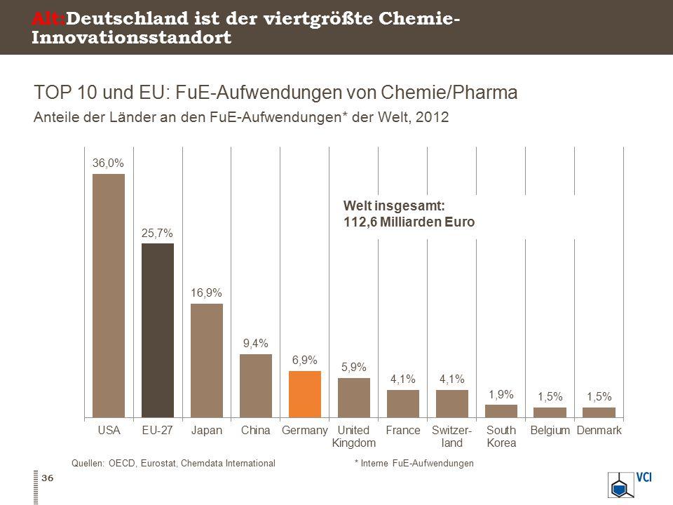 Alt:Deutschland ist der viertgrößte Chemie-Innovationsstandort
