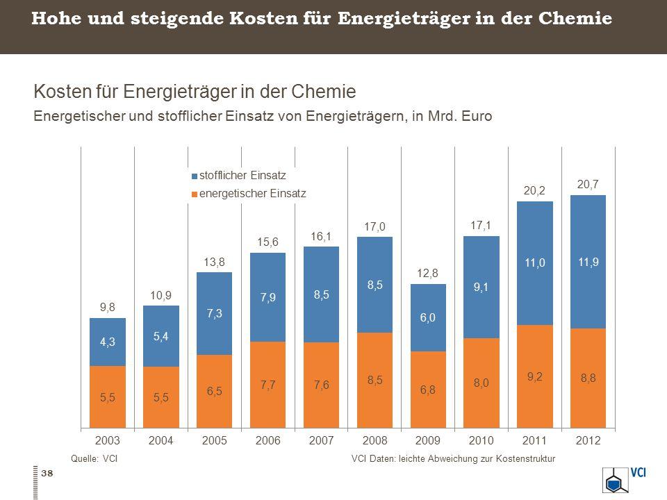 Hohe und steigende Kosten für Energieträger in der Chemie
