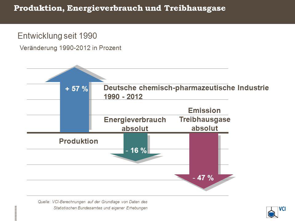 Produktion, Energieverbrauch und Treibhausgase