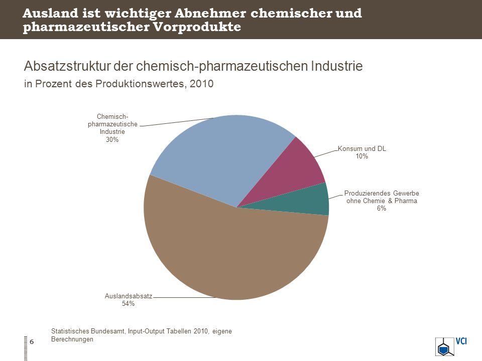 Absatzstruktur der chemisch-pharmazeutischen Industrie