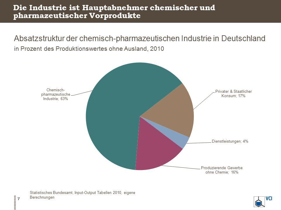 Absatzstruktur der chemisch-pharmazeutischen Industrie in Deutschland