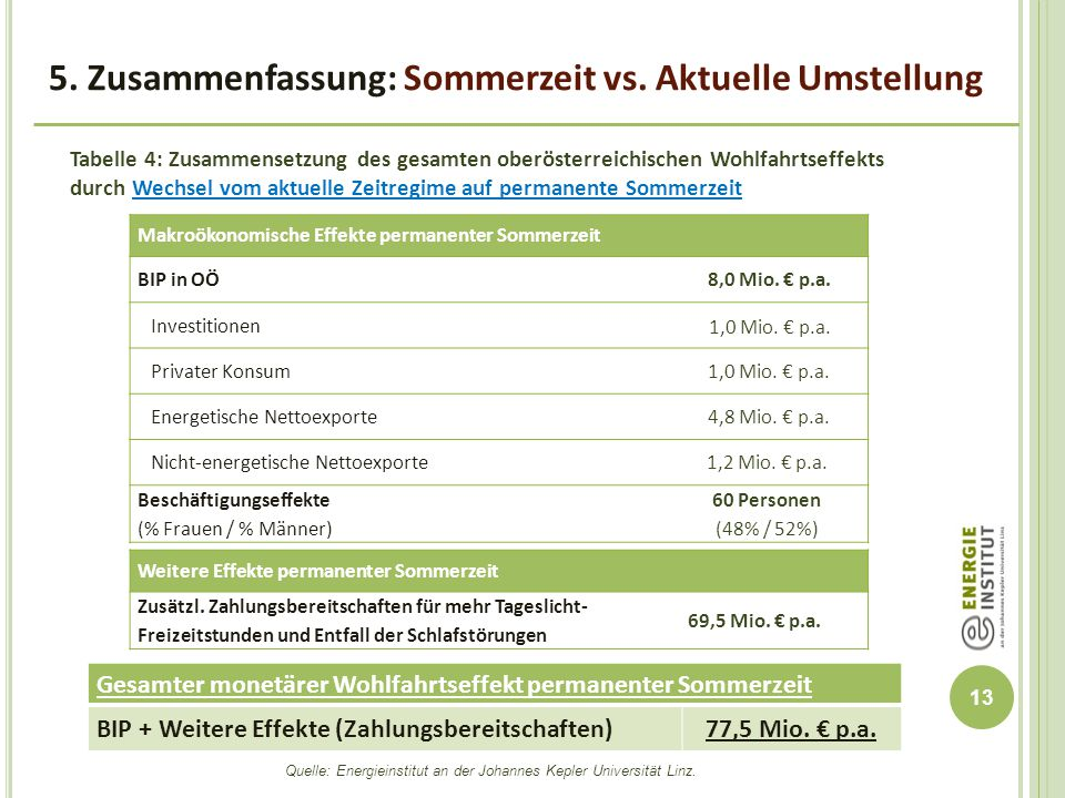 Quelle: Energieinstitut an der Johannes Kepler Universität Linz.