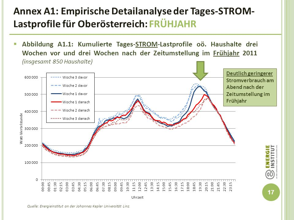 Annex A1: Empirische Detailanalyse der Tages-STROM-Lastprofile für Oberösterreich: FRÜHJAHR