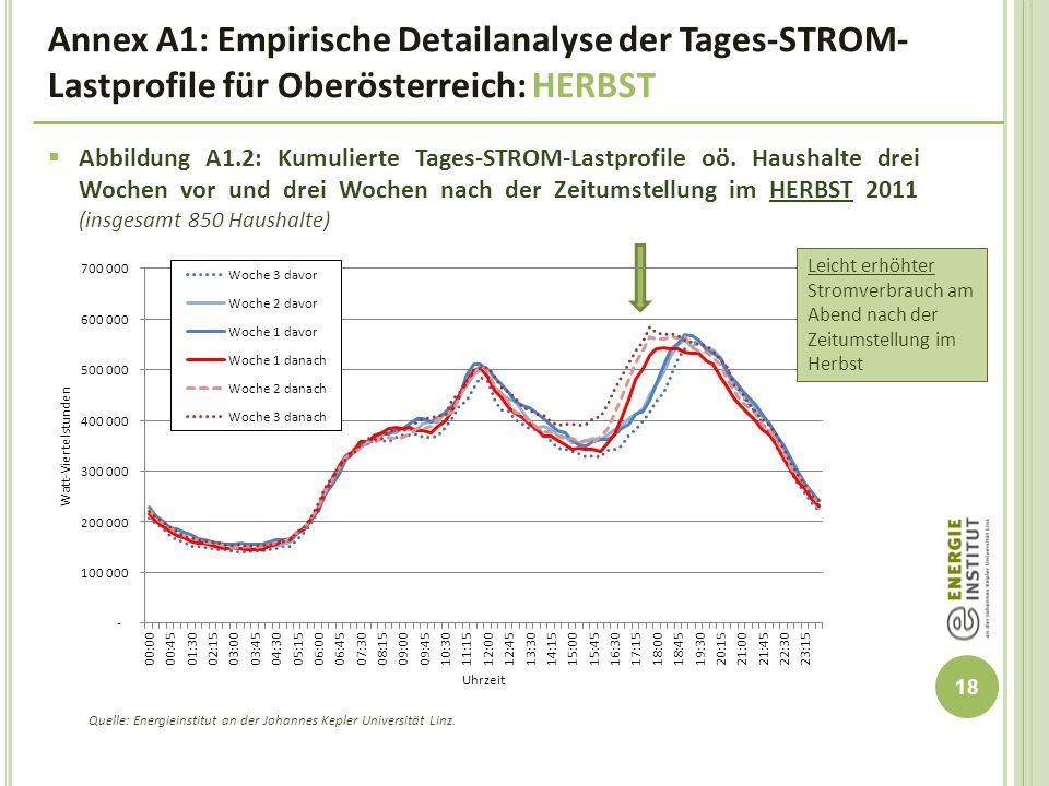 Annex A1: Empirische Detailanalyse der Tages-STROM-Lastprofile für Oberösterreich: HERBST