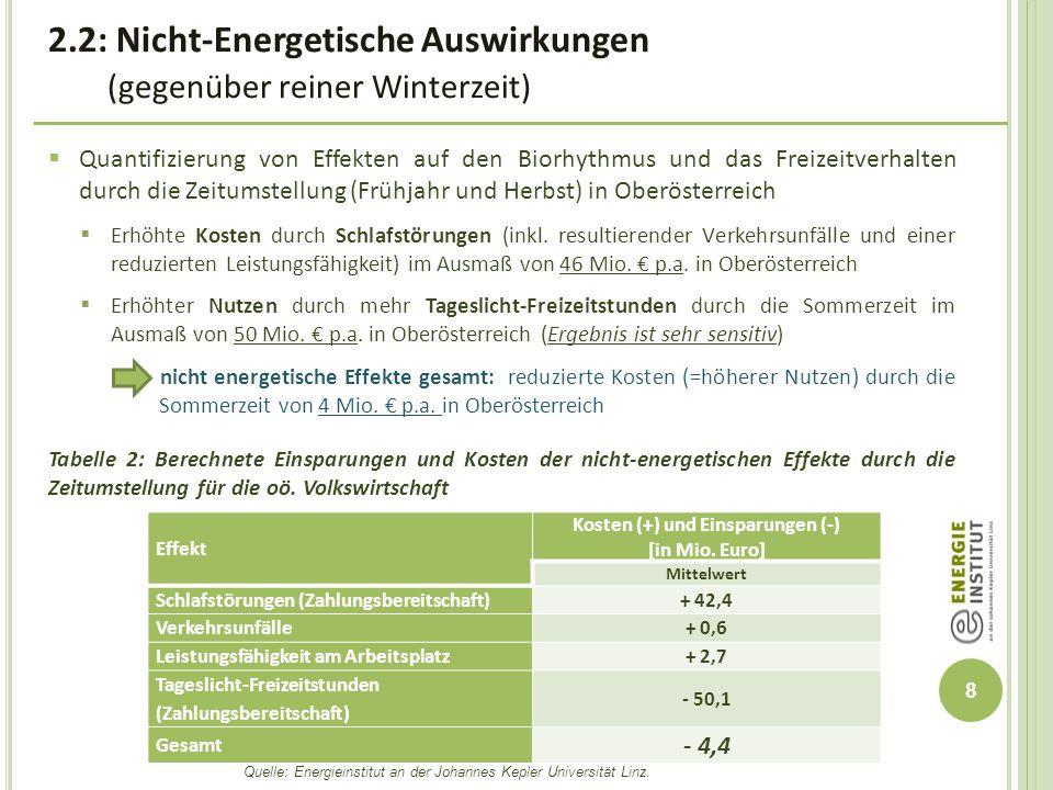 Kosten (+) und Einsparungen (-)