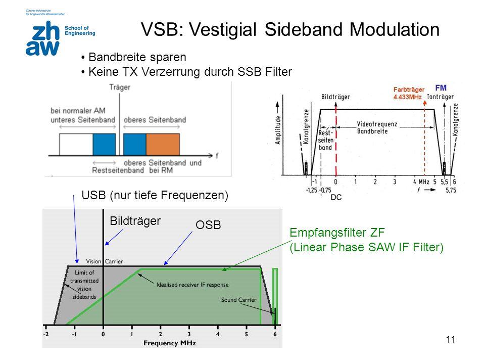 VSB: Vestigial Sideband Modulation