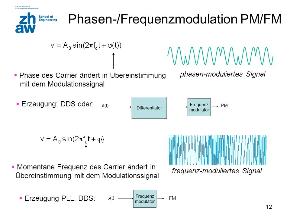 Phasen-/Frequenzmodulation PM/FM