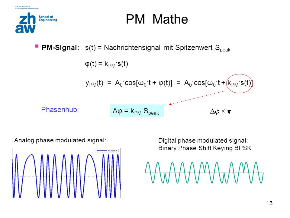 PM Mathe PM-Signal: s(t) = Nachrichtensignal mit Spitzenwert Speak