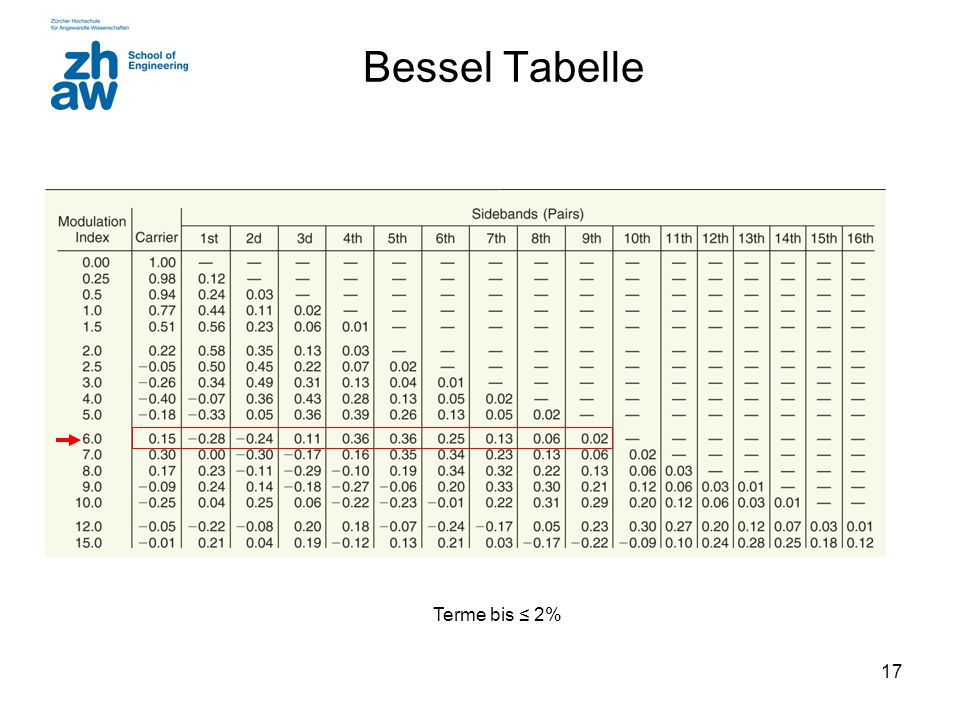 Bessel Tabelle Terme bis ≤ 2%