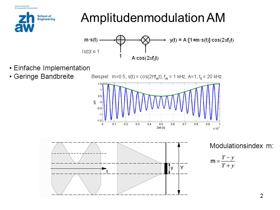 Amplitudenmodulation AM