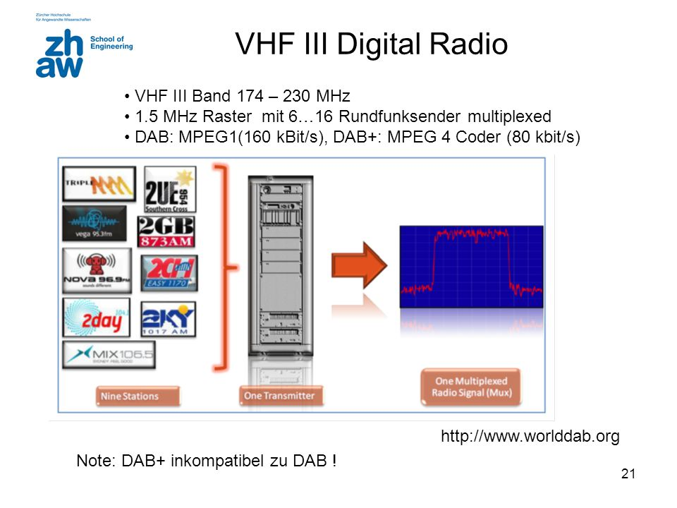 VHF III Digital Radio VHF III Band 174 – 230 MHz