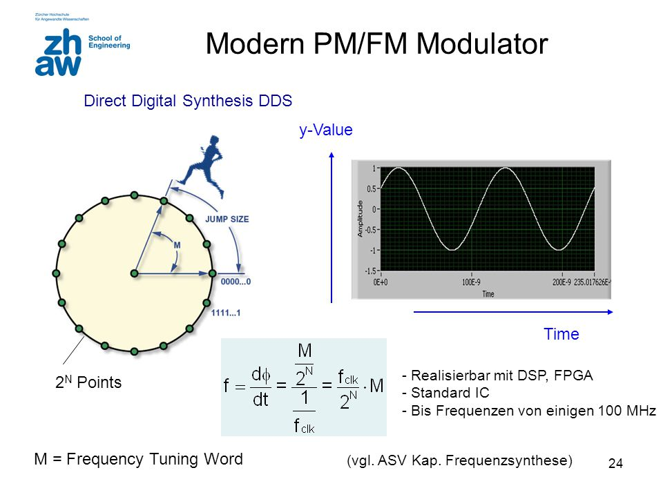 Modern PM/FM Modulator