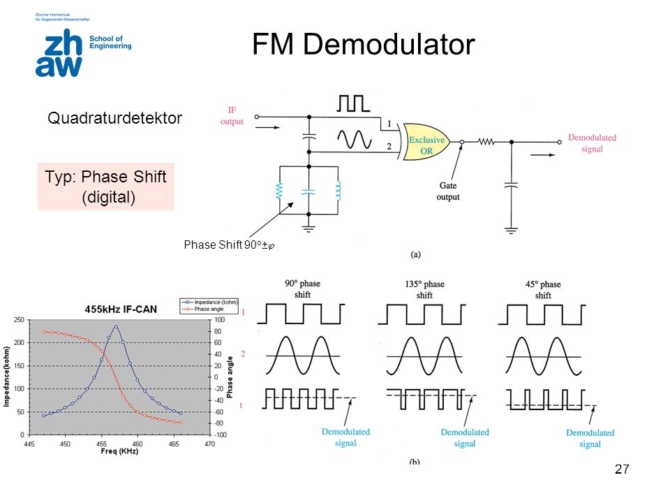 FM Demodulator Quadraturdetektor Typ: Phase Shift (digital)