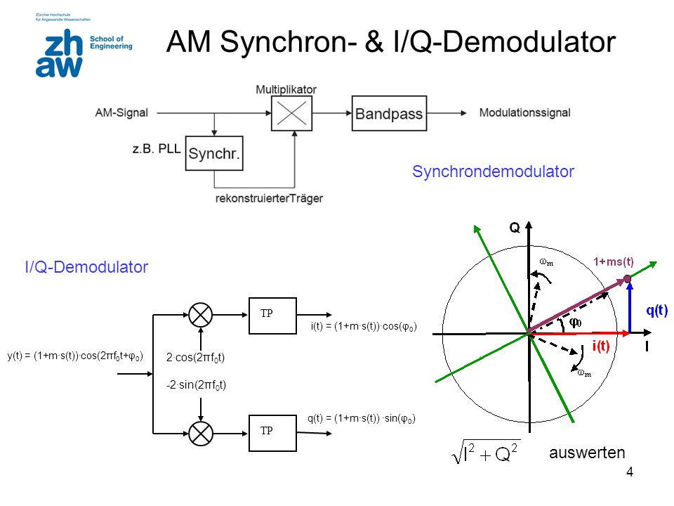 AM Synchron- & I/Q-Demodulator