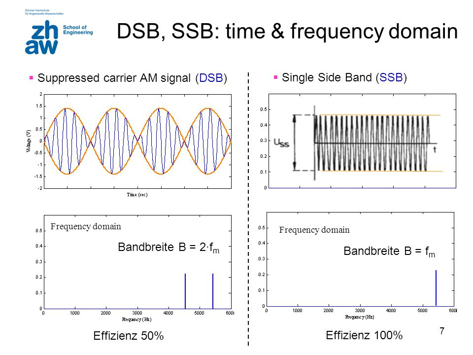 DSB, SSB: time & frequency domain