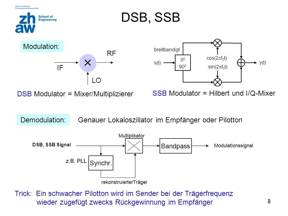  DSB, SSB Modulation: IF LO RF DSB Modulator = Mixer/Multiplizierer
