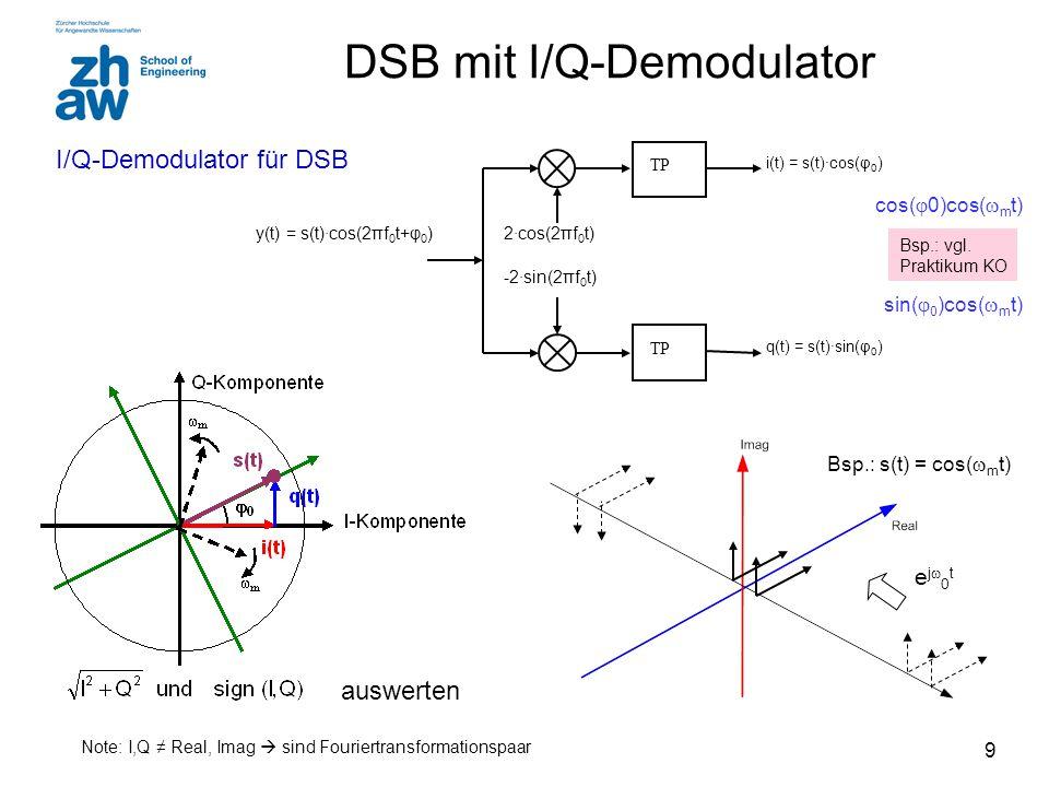 DSB mit I/Q-Demodulator