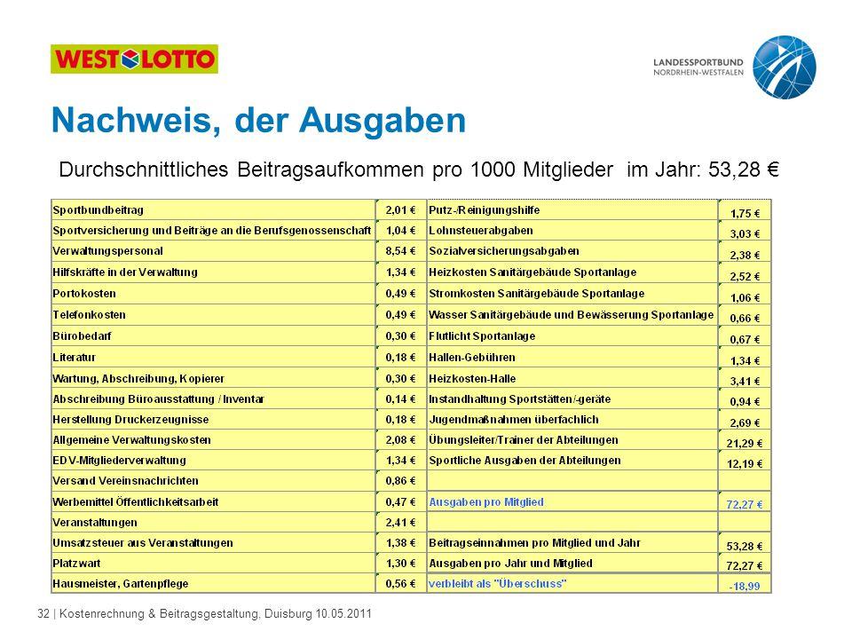 Nachweis, der Ausgaben Durchschnittliches Beitragsaufkommen pro 1000 Mitglieder im Jahr: 53,28 € 32.