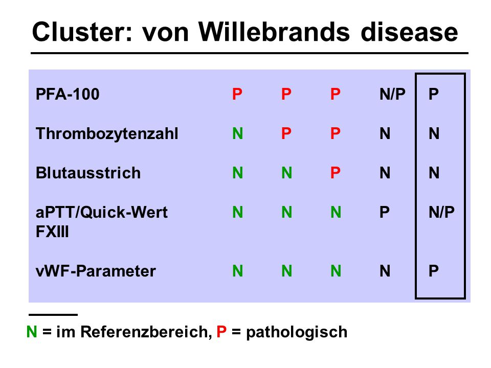 Cluster: von Willebrands disease