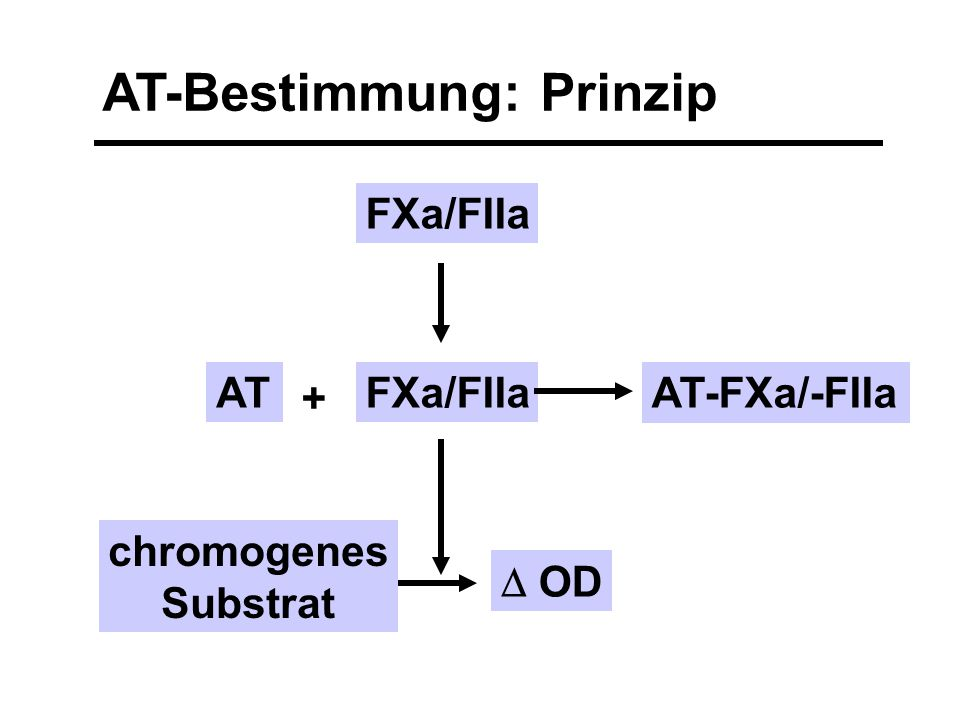 AT-Bestimmung: Prinzip