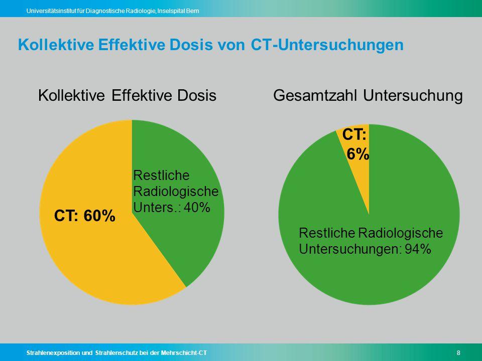 Kollektive Effektive Dosis von CT-Untersuchungen