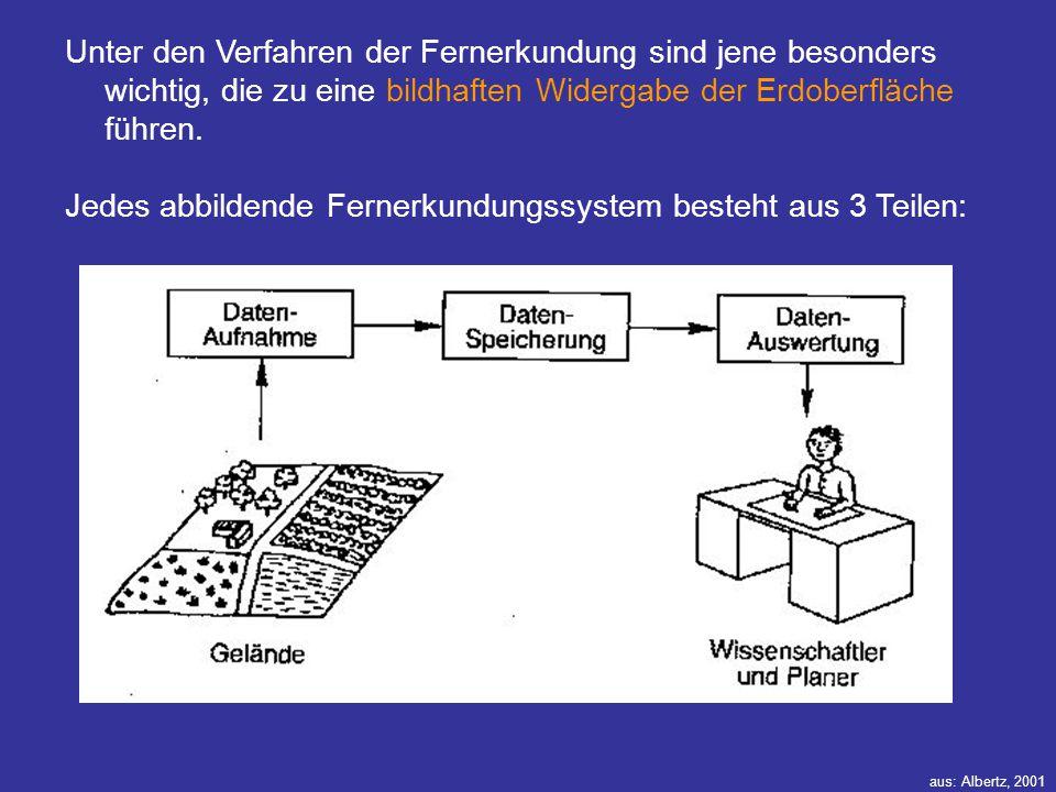 Jedes abbildende Fernerkundungssystem besteht aus 3 Teilen: