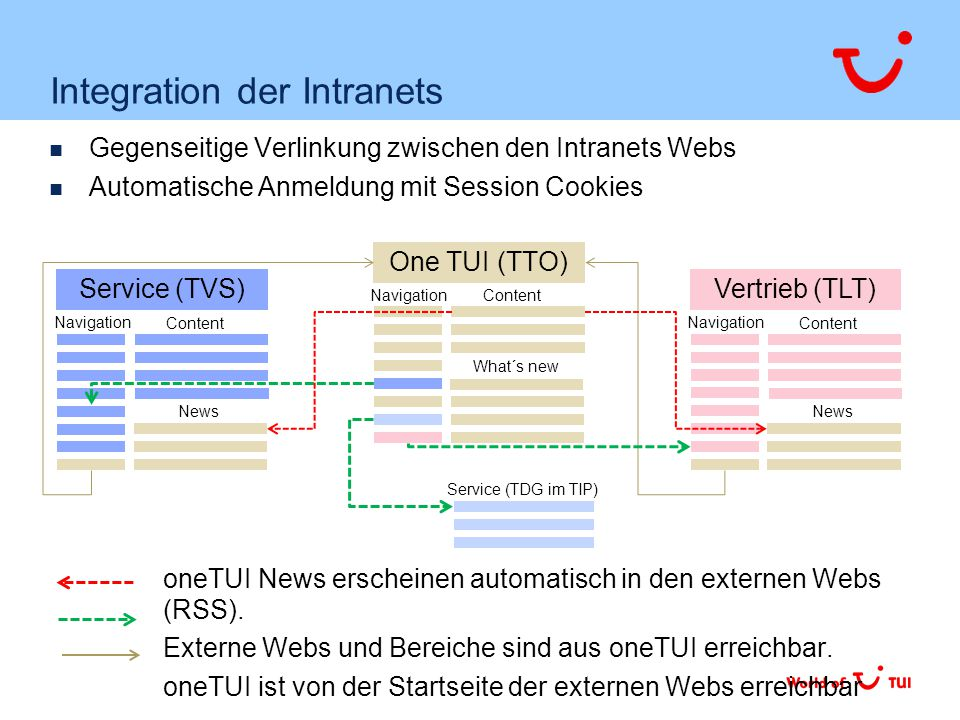 Integration der Intranets