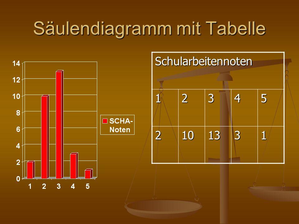 Säulendiagramm mit Tabelle