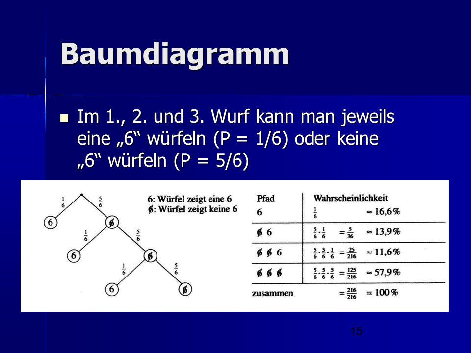 Baumdiagramm Im 1., 2. und 3.