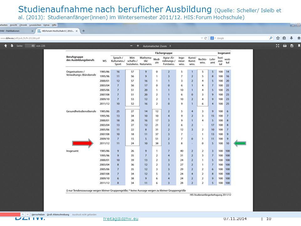 Studienaufnahme nach beruflicher Ausbildung (Quelle: Scheller/ Isleib et al.