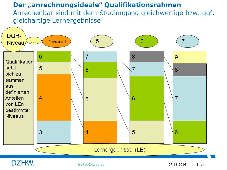 """Der """"anrechnungsideale Qualifikationsrahmen Anrechenbar sind mit dem Studiengang gleichwertige bzw. ggf. gleichartige Lernergebnisse"""