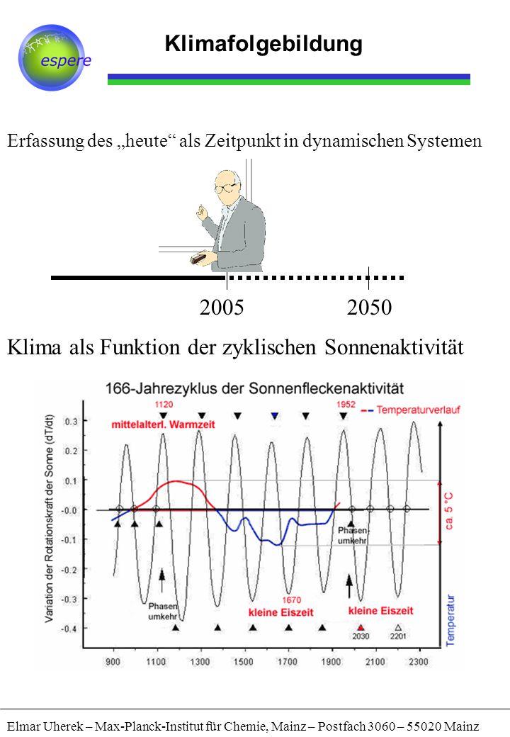 Klima als Funktion der zyklischen Sonnenaktivität