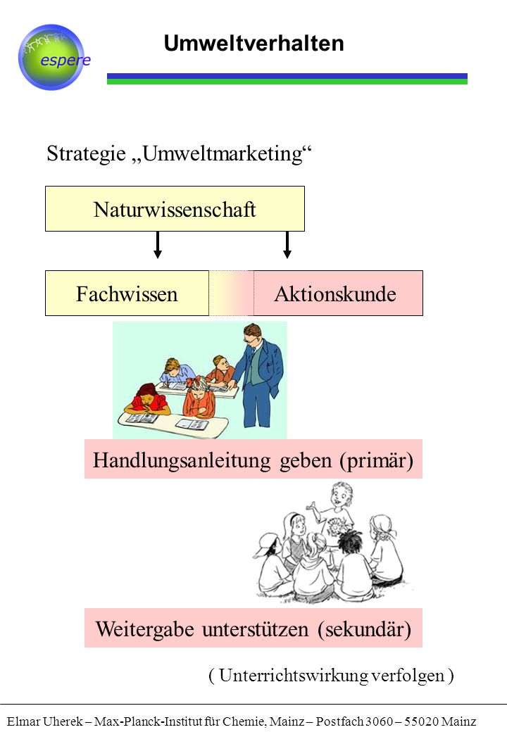 "Strategie ""Umweltmarketing"