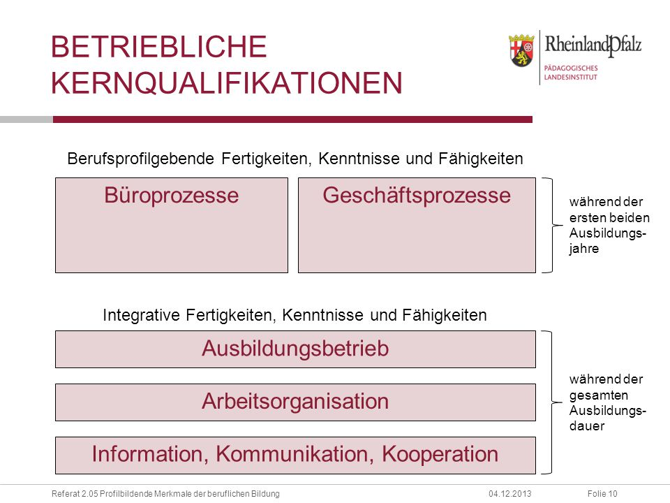 betriebliche Kernqualifikationen