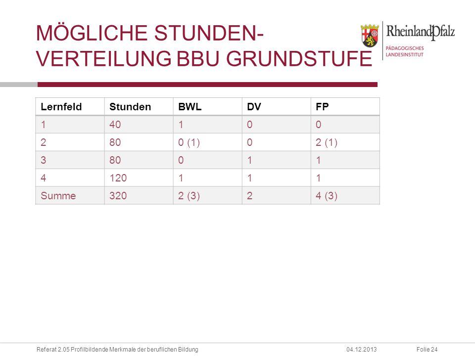 Mögliche Stunden-verteilung BBU Grundstufe