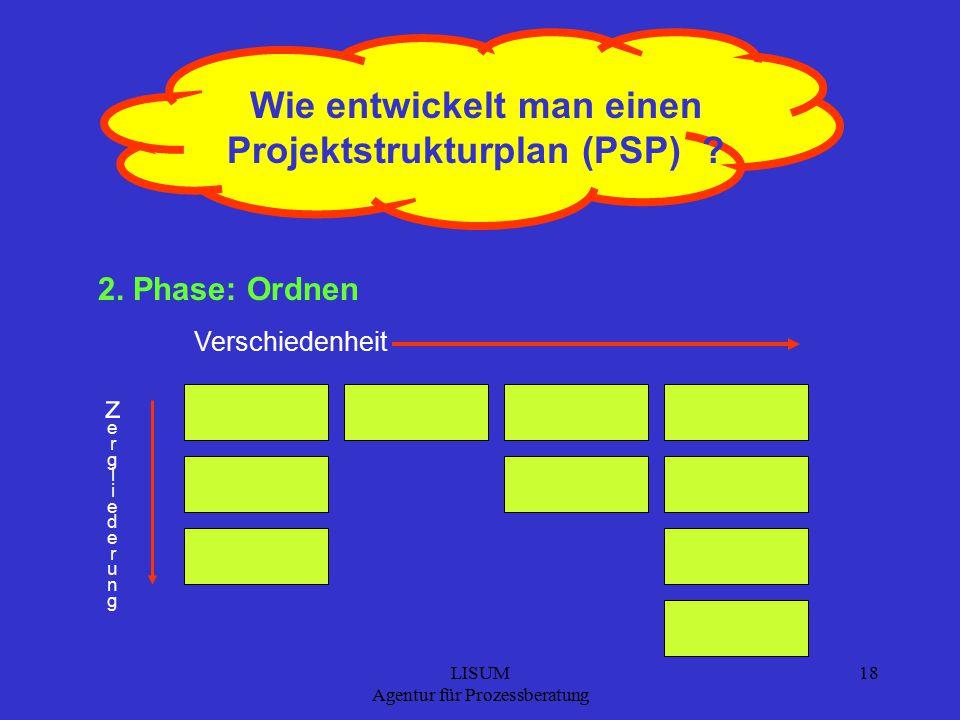 Wie entwickelt man einen Projektstrukturplan (PSP)