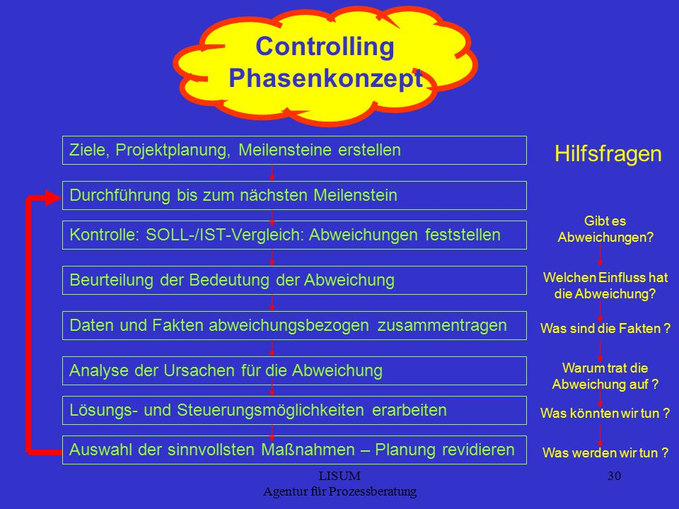 Controlling Phasenkonzept