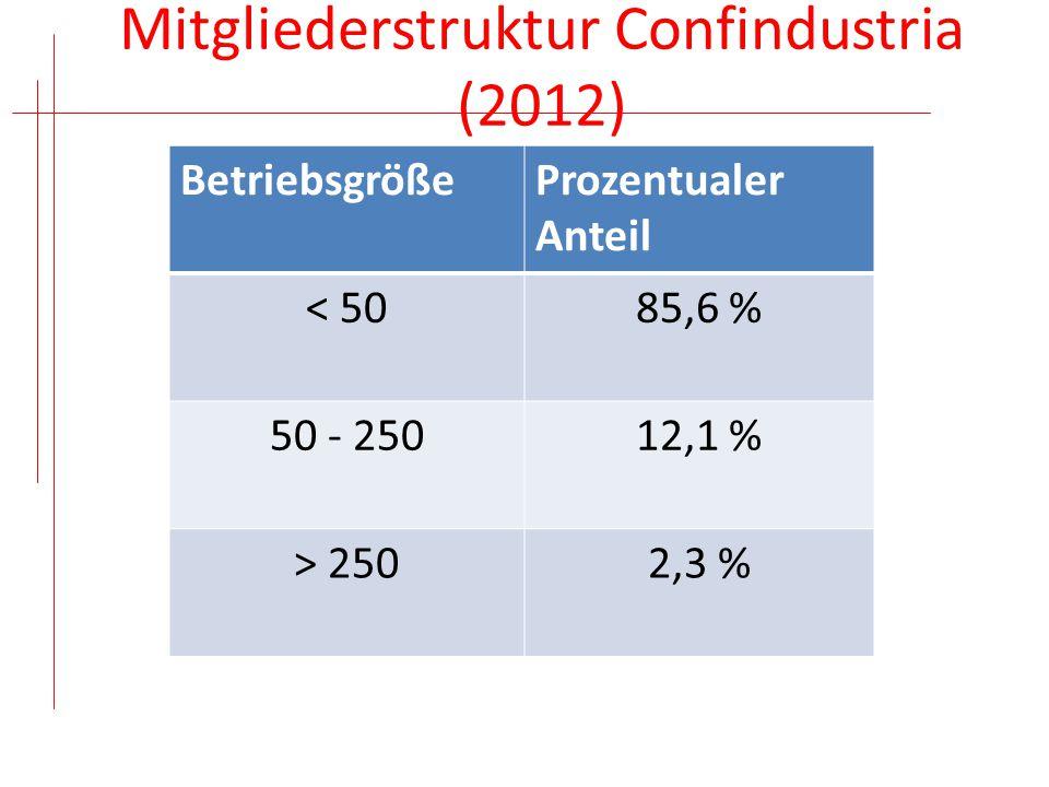 Mitgliederstruktur Confindustria (2012)