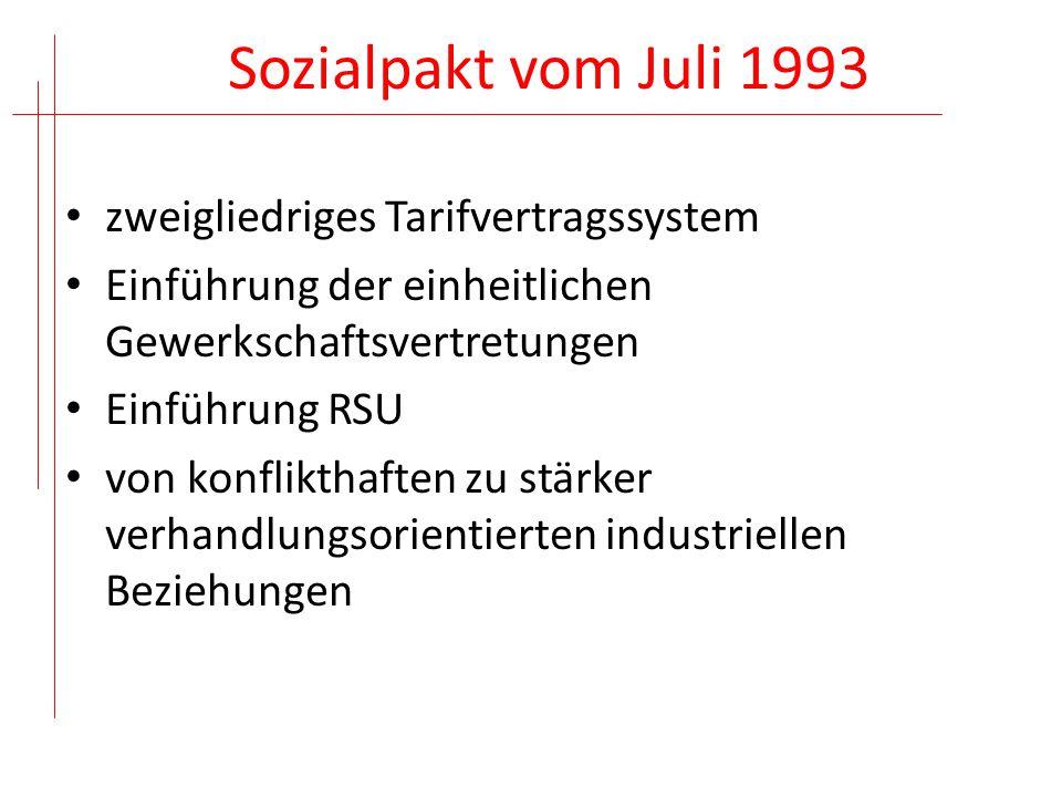 Sozialpakt vom Juli 1993 zweigliedriges Tarifvertragssystem