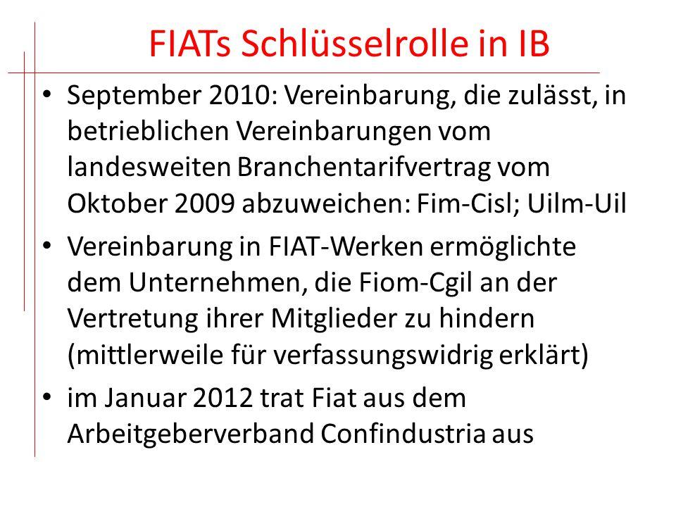 FIATs Schlüsselrolle in IB